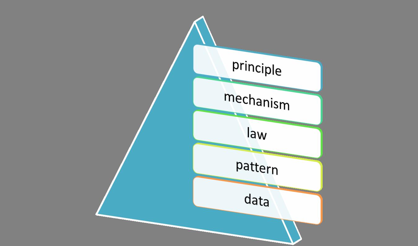 Pyramid of Science - Cheng-Jun Wang